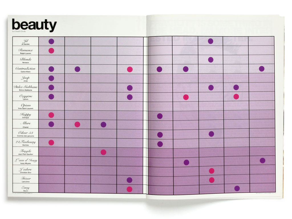 Claude Closky, 'Beauty', 2000, Paris: Self service #12 (March), pp. 224-225.
