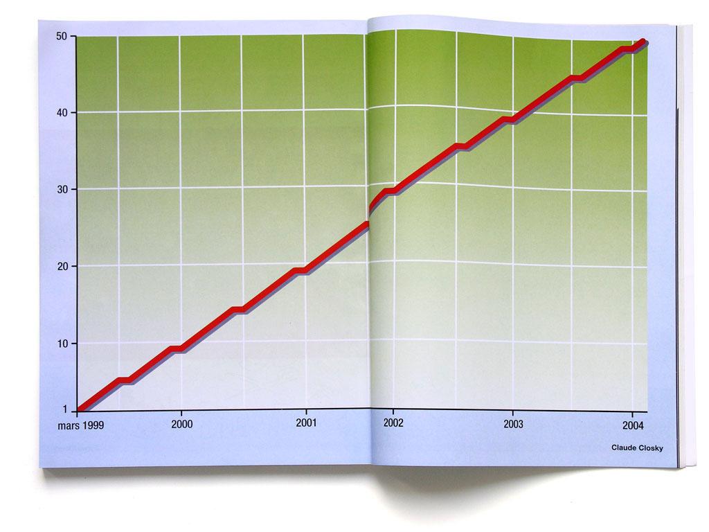 Claude Closky, 'Mars 1999 - février 2004 [March 1999 - February 2004]', 2004, in Numéro, #50, March, pp. 266-267, 30 x 46 cm.